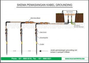 Bak Kontrol Grounding